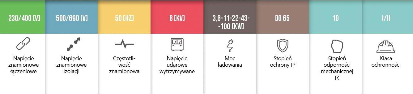 Stacje ładowania EVB tabela - Firma Enlab Małopolska